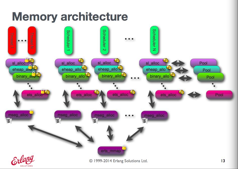 memory_architecture